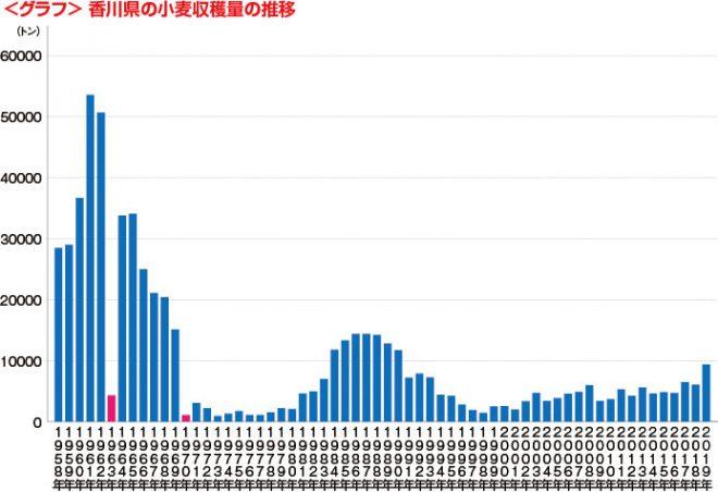グラフ・香川の小麦収穫量推移